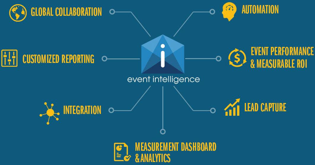 Event Intelligence